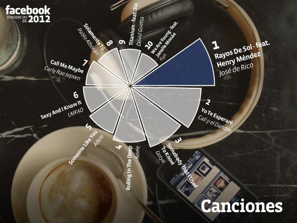 Balance del año en Facebook España