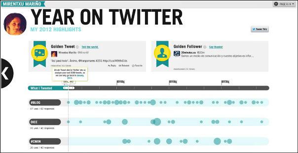 Mi año en Twitter
