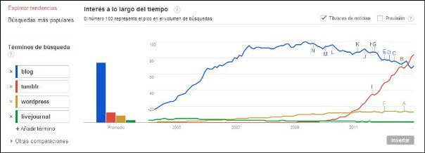 Ver el gráfico