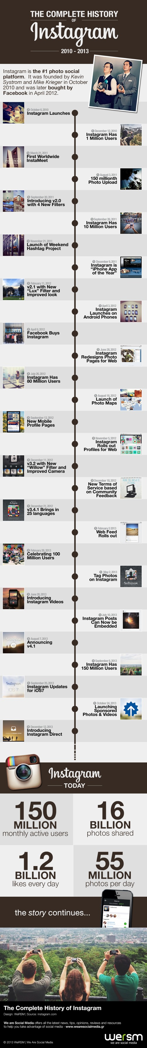 The Complete History of Instagram