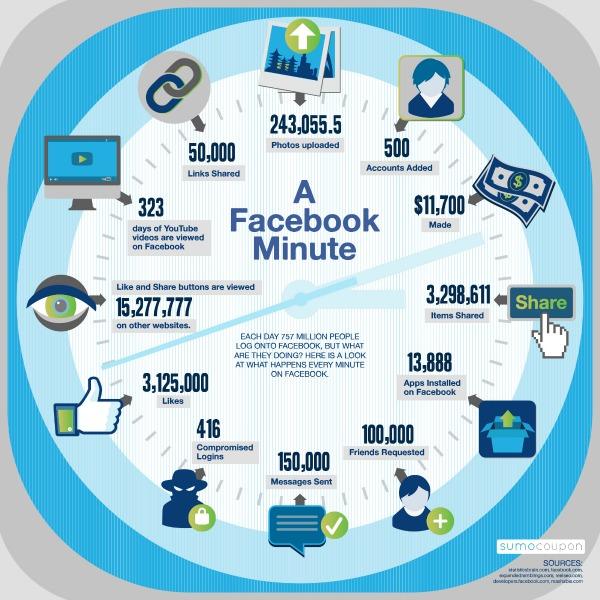 A Facebook Minute