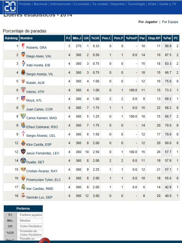 Estadísticas porteros Liga
