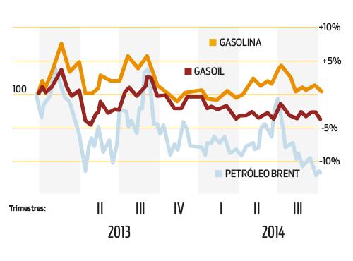 Evolución de los precios del combustible