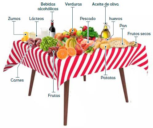 Mesa nutricional