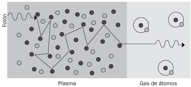 Final del plasma