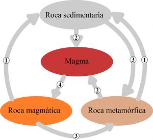 Ciclo de las rocas: erosión, fusión metamorfismo, enfriamiento y solidificación