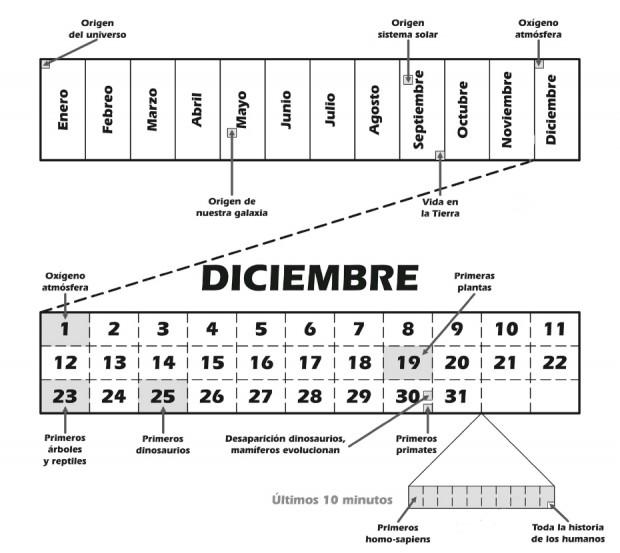 Calendario cósmico