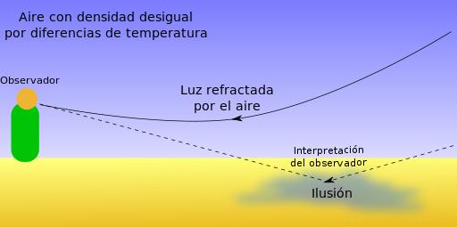 La temperatura y la densidad modifican la velocidad y trayectoria de la luz /Wikipedia.