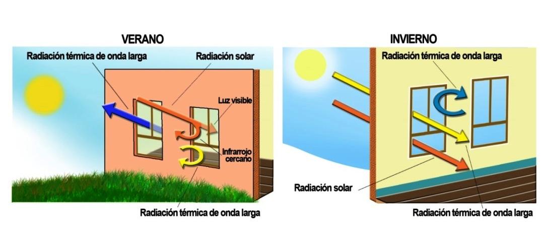 Ventanas inteligentes contra el calor | Ciencia para llevar