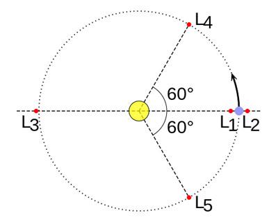 Esquema de la órbita de un planeta (azul) alrededor del Sol (amarillo) con los puntos lagrangianos en rojo.
