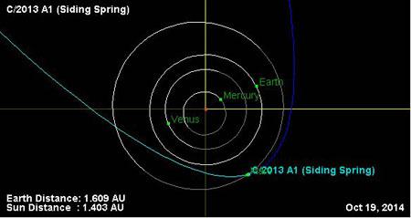 Esquema de la órbita del cometa Siding Spring.