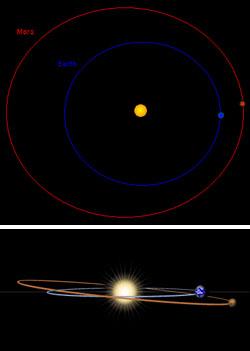 Esquema de las órbitas de la Tierra y Marte. Arriba, vista cenital. Abajo, vista lateral. NASA.