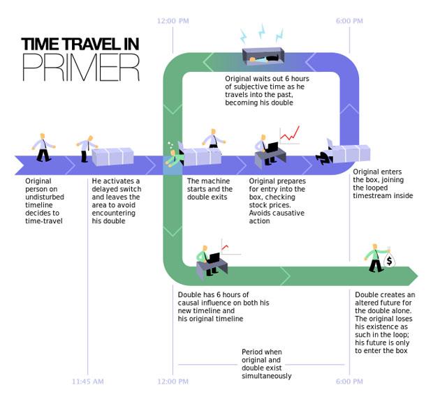 Funcionamiento del viaje temporal en 'Primer'. Tom-B/MJL.