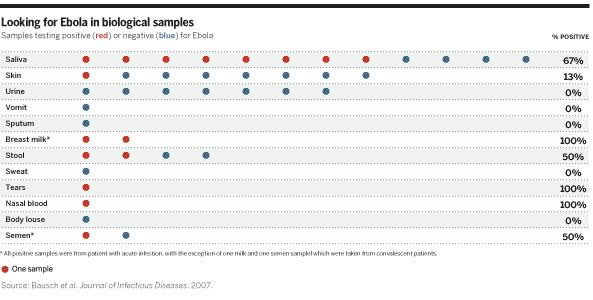 Tabla de ensayos de presencia de virus Ébola en muestras biológicas de pacientes infectados. Cada círculo representa un paciente. Rojo: positivo. Azul: negativo.