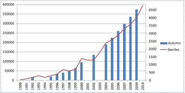 Número de casos de autismo (en azul) frente a importaciones de petróleo en China en miles de barriles al día (en rojo), de 1990 a 2010. Gráfico de elaboración propia.