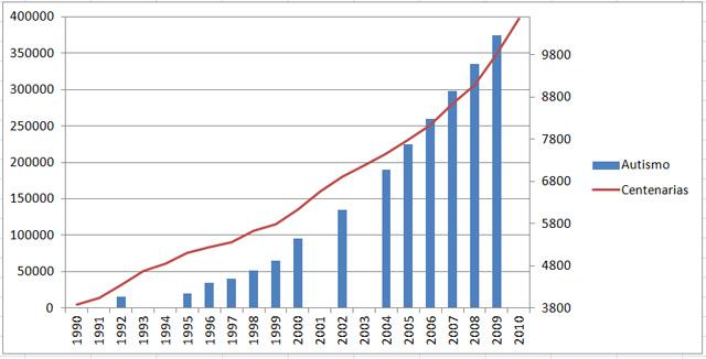 Número de casos de autismo (en azul) frente a número de mujeres centenarias en Reino Unido (en rojo), de 1990 a 2010. Gráfico de elaboración propia.