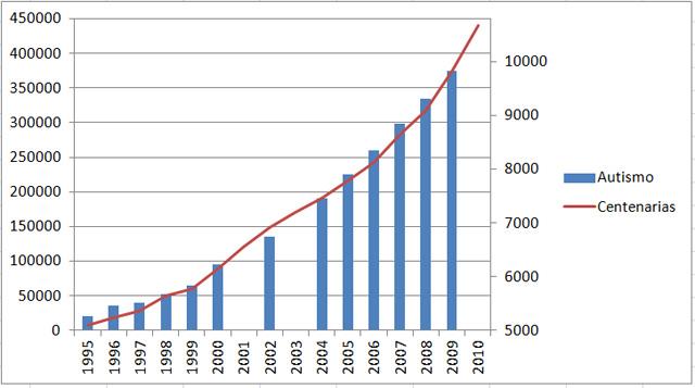 Número de casos de autismo (en azul) frente a número de mujeres centenarias en Reino Unido (en rojo), de 1995 a 2010. Gráfico de elaboración propia.