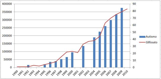 Número de casos de autismo (en azul) frente a uso de glifosato en miles de toneladas (en rojo), de 1990 a 2010. Reproducción del gráfico de Stephanie Seneff.