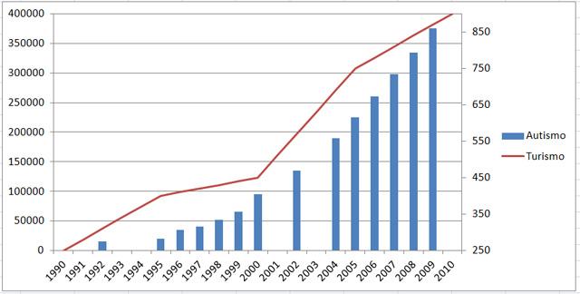 Número de casos de autismo (en azul) frente a la facturación global de la industria turística en miles de millones de dólares (en rojo), de 1990 a 2010. Gráfico de elaboración propia.