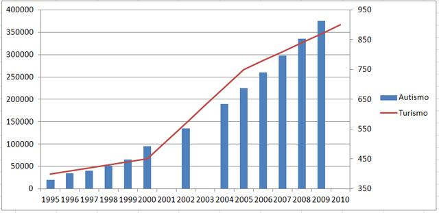 Número de casos de autismo (en azul) frente a la facturación global de la industria turística en miles de millones de dólares (en rojo), de 1995 a 2010. Gráfico de elaboración propia.
