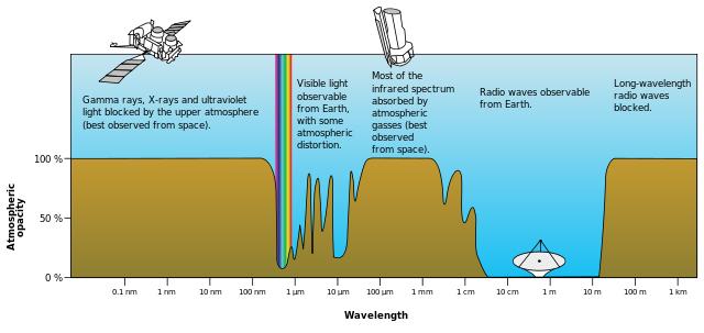 Opacidad de la atmósfera terrestre a las distintas longitudes de onda del espectro electromagnético. La atmósfera es más transparente a las ondas de radio. Imagen de NASA.