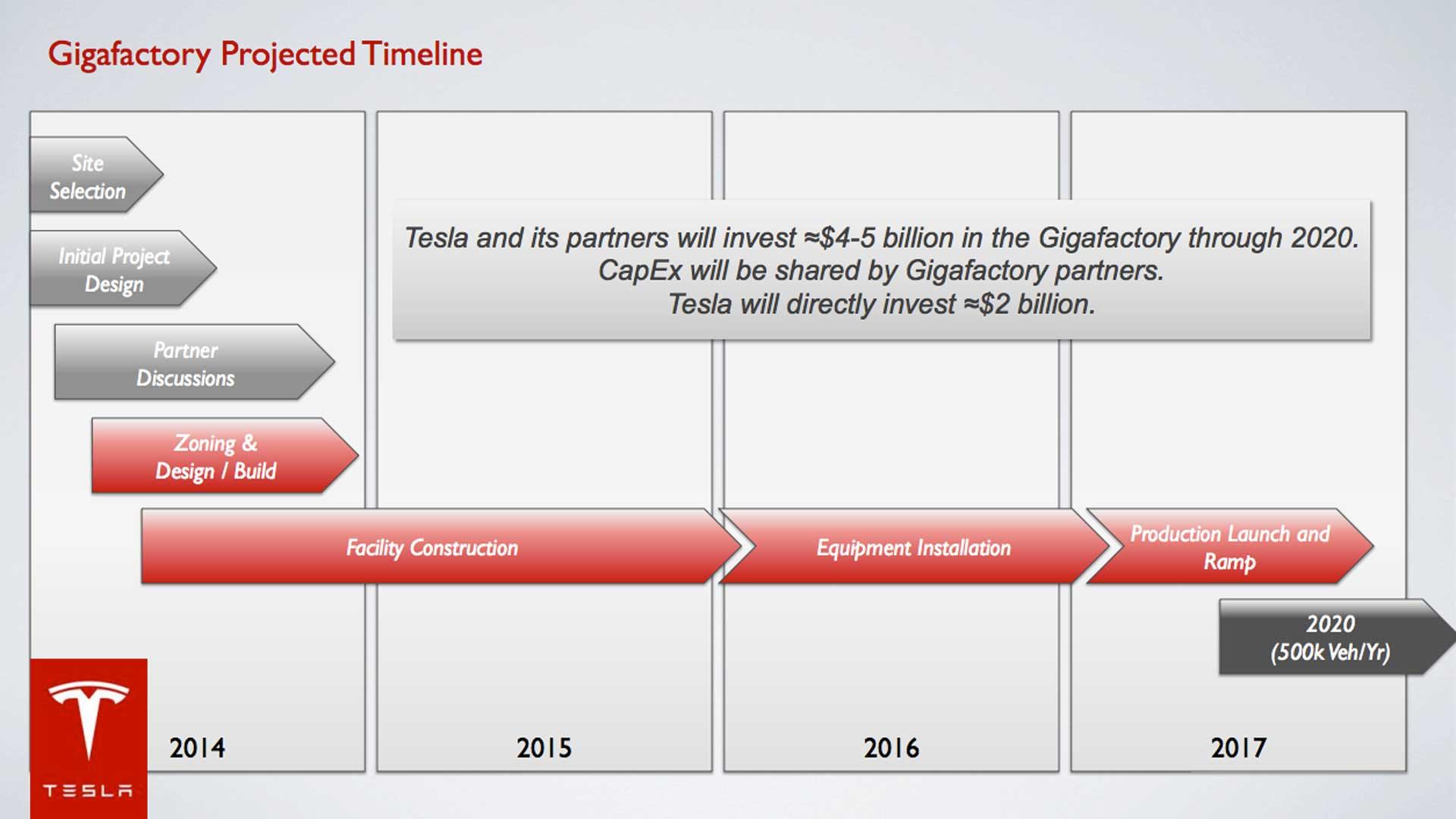 gigafactory_timeline_Tesla