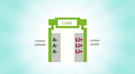 dual-carbon-fast-charging-battery