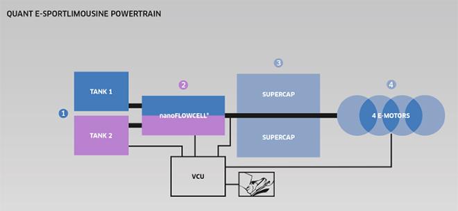 Esquema de funcionamiento del sistema nanoFUELCELL. Chargedevs