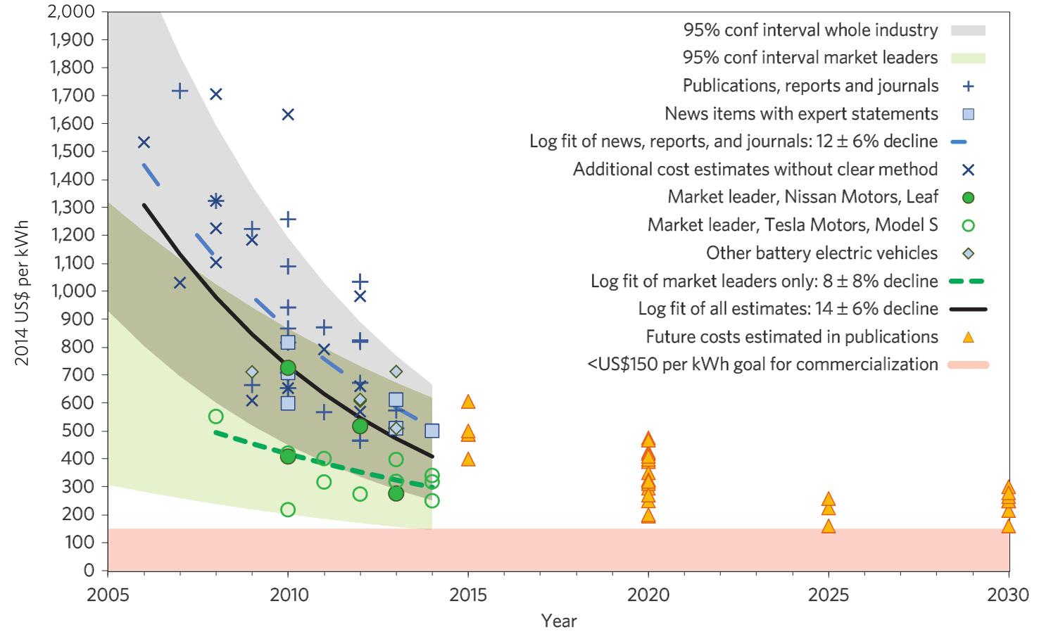 Gráfica de evolución precios de baterías eléctricos hasta 2020