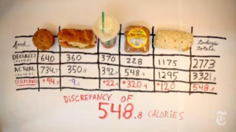Calorías en 5 alimentos