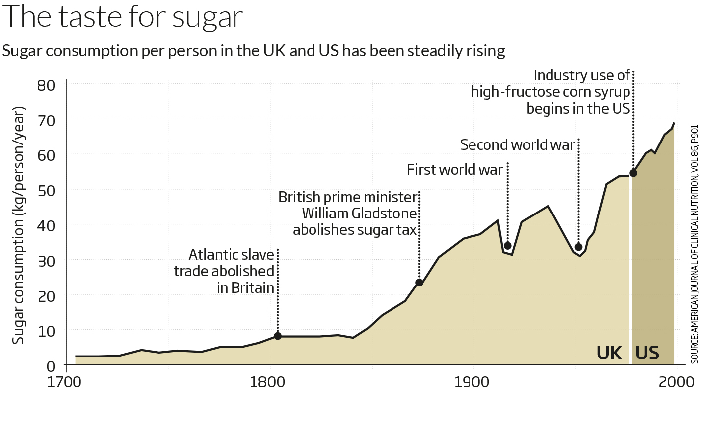 cuanto es el consumo de azucar diario