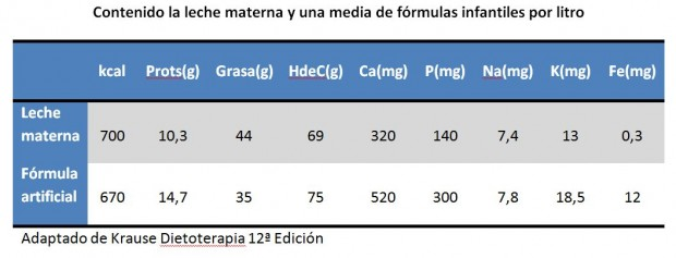 Comparación leche materna fórmula