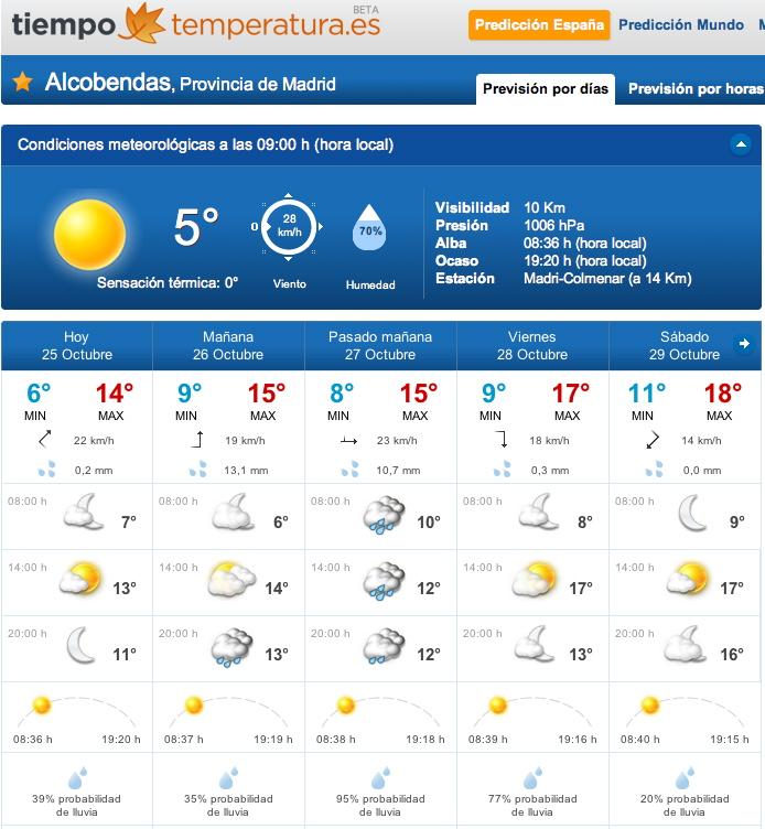 Previsión por tramos horarios para Alcobendas, Madrid