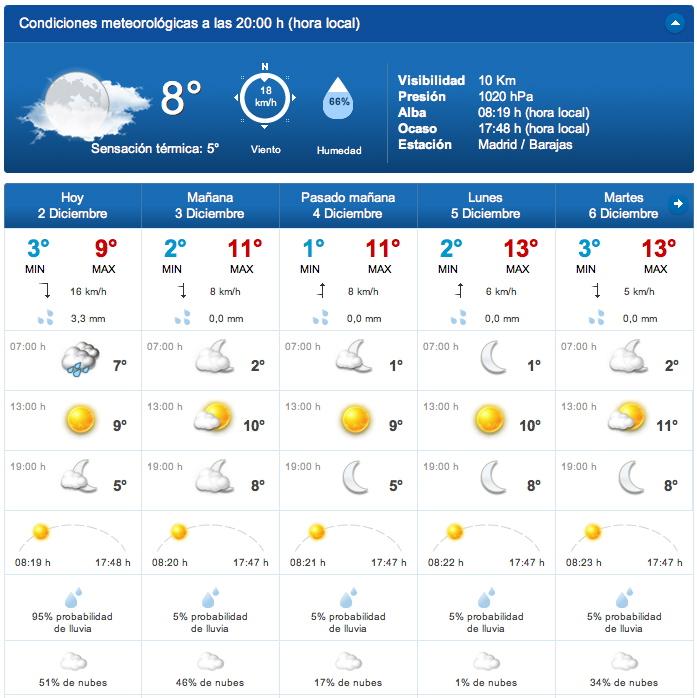 Predicción para Alcobendas, Madrid, de TiempoyTemperatura. Datos FORECA.