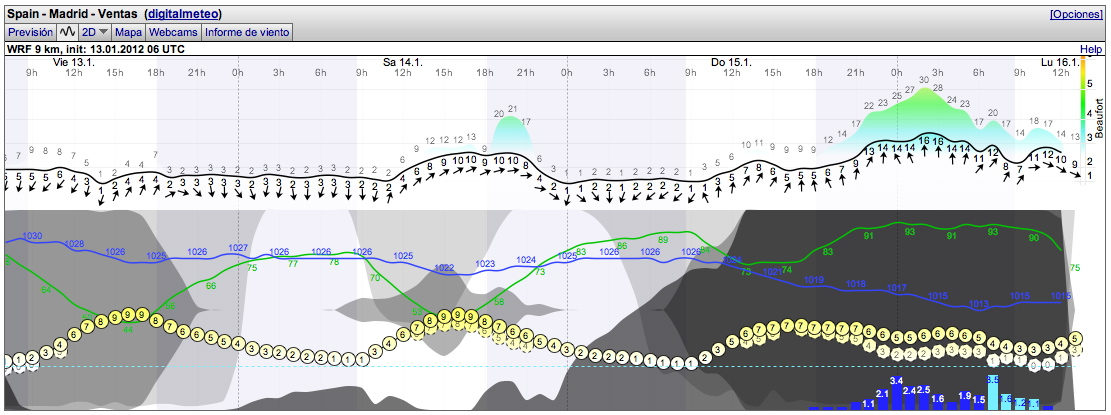 Meteograma de WindGuru para Madrid_Centro. Modelo WRF 9Km