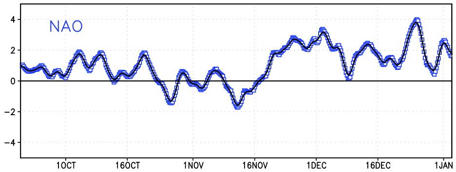 Ultimos 45 días del indice NAO. Fuente policlimate.com