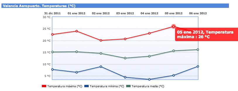 Gráfica de temperatura en Valencia-Manises. Fuente: AEMET
