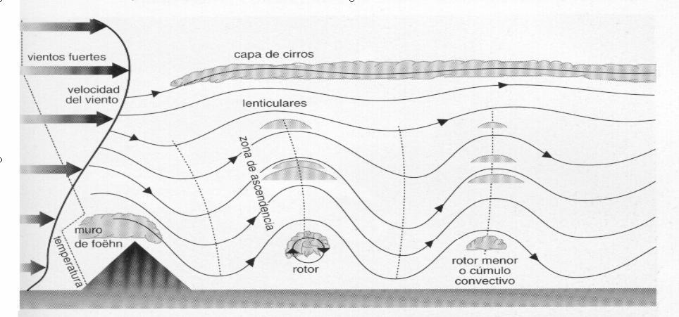 Esquema de formación de las ondas de montaña. Fuente MeteoCeheguin.