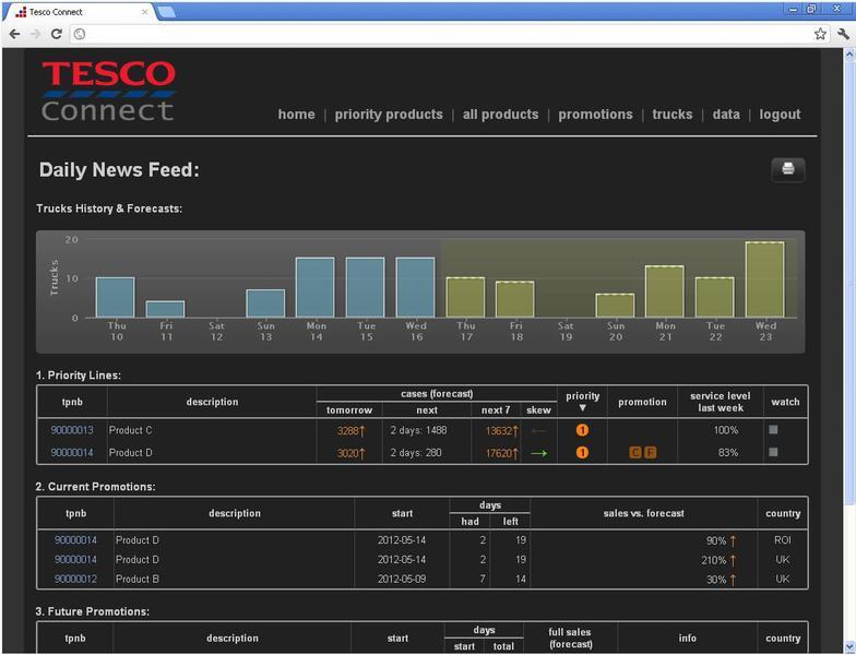 Pantalla de Tesco_Connect. Big Data y meteorología para optimizar procesos.