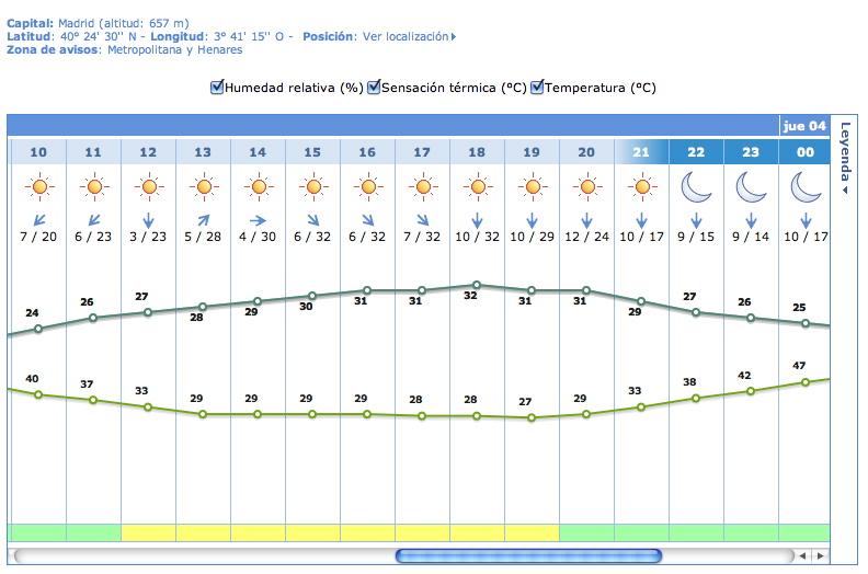 Fig 3.- Previsión automatica por municipios. 32ºC de máxima para mañana y aviso amarillo... Fuente AEMET