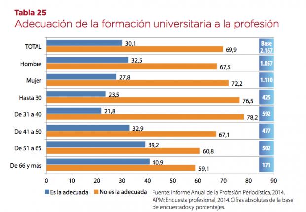 Adecuación formación universitaria a la profesión