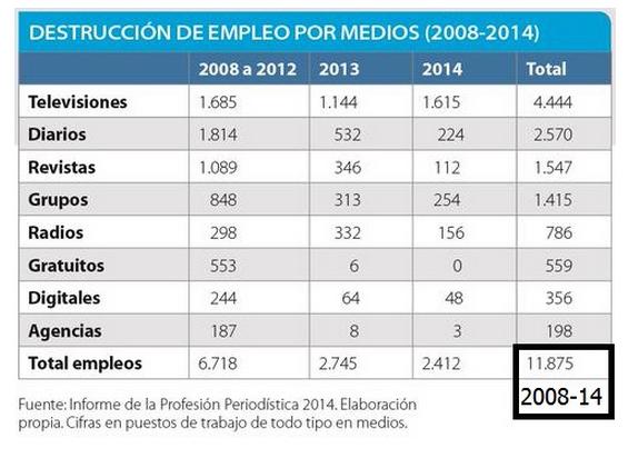 Destrucción de empleo por medios 2014