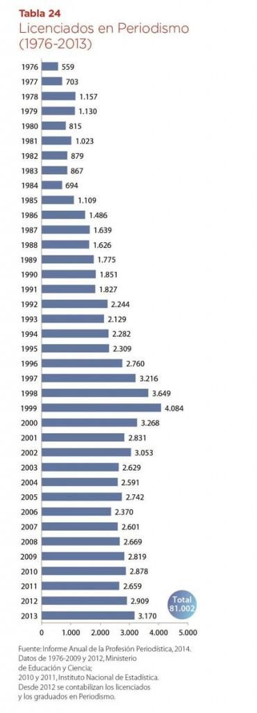 numero licenciados periodismo por años