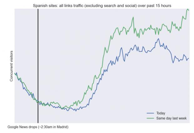 Comparación realizada por Chartbeat del tráfico de ayer (azul) y el del mismo día de la semana anterior (verde).