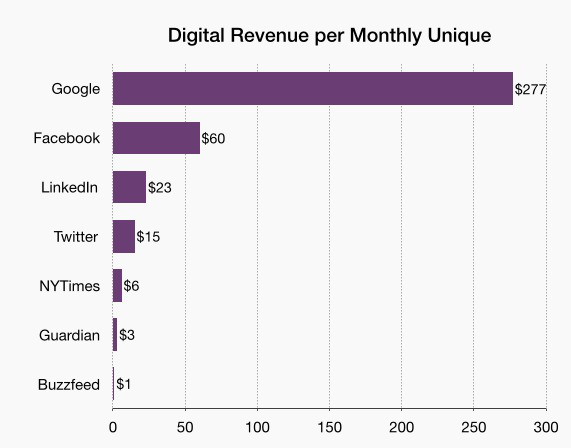 digital-revenue-per-unique
