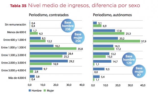 Fuente: Informe de la profesión periodística 2014. Asociación de la Prensa de Madrid