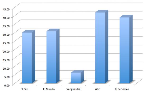 Pérdida de lectores de 2005 a 2015 (en %).