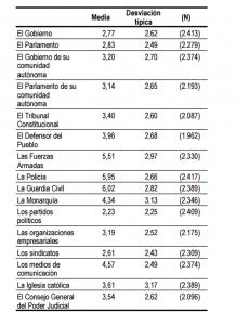 Notas instituciones Barómetro del CIS