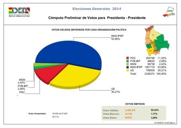 El gráfico del Tribunal Supremo Electoral en la madrugada del 14/10.