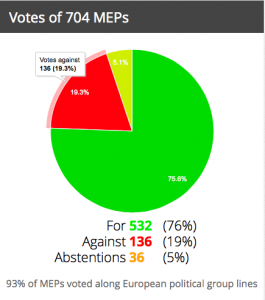 """Votación """"Anti-terrorism mesures"""" (adopted-11.02.2015) en el Parlamento Europeo. Gráfico de VoteWatch.com"""